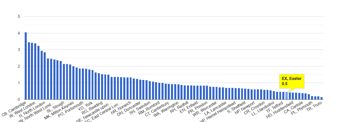 Exeter bicycle theft crime rate rank
