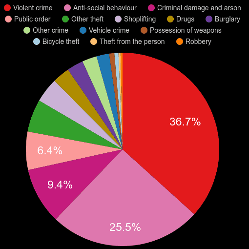 Exeter crime statistics