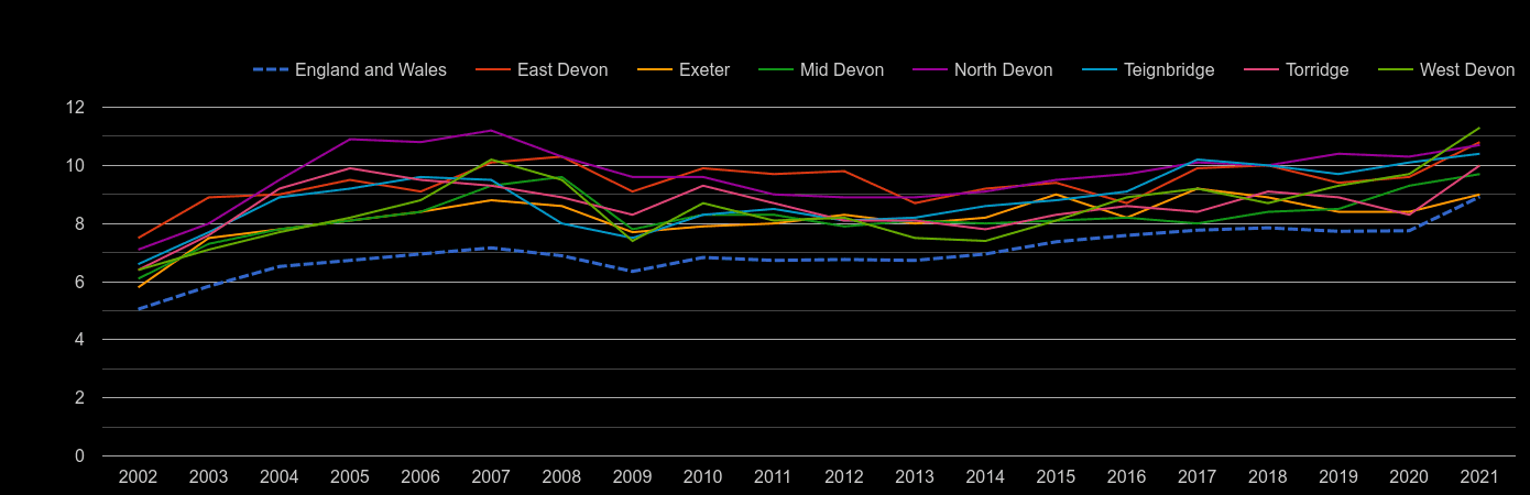 Exeter house price to earnings ratio history