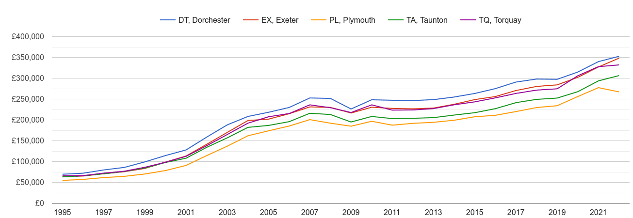 Exeter house prices and nearby areas