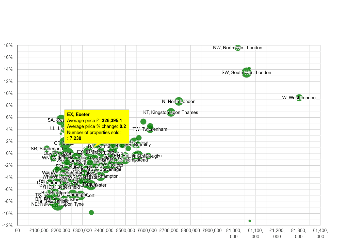 Exeter house prices compared to other areas