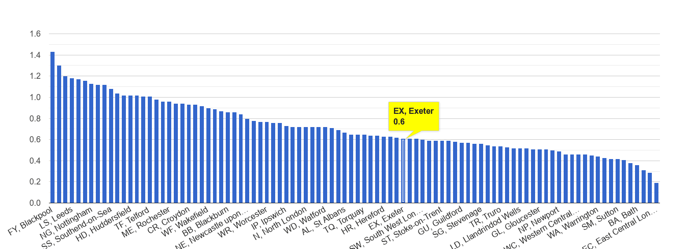 Exeter possession of weapons crime rate rank