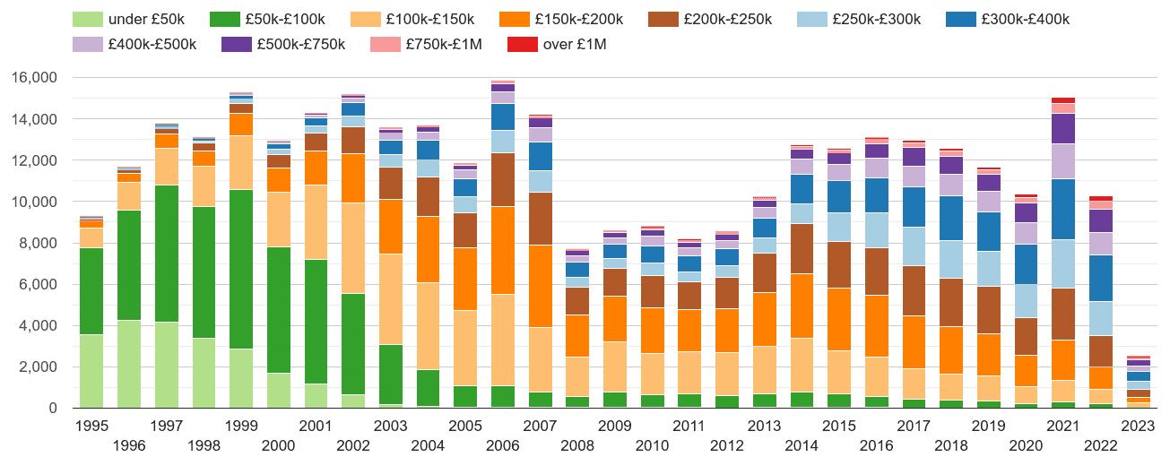 Gloucester property sales volumes