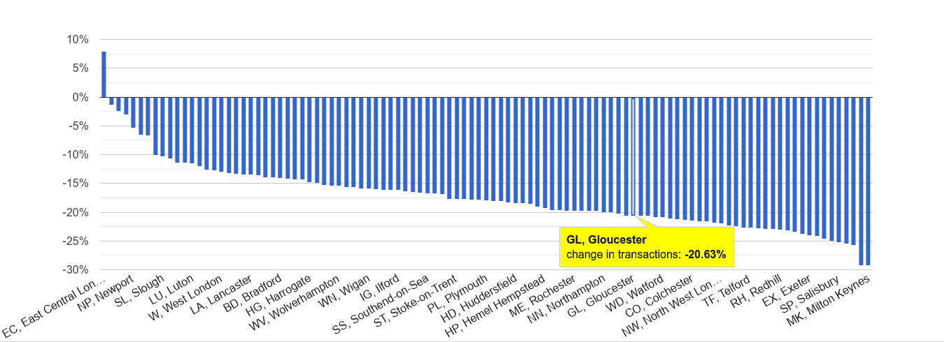 Gloucester sales volume change rank