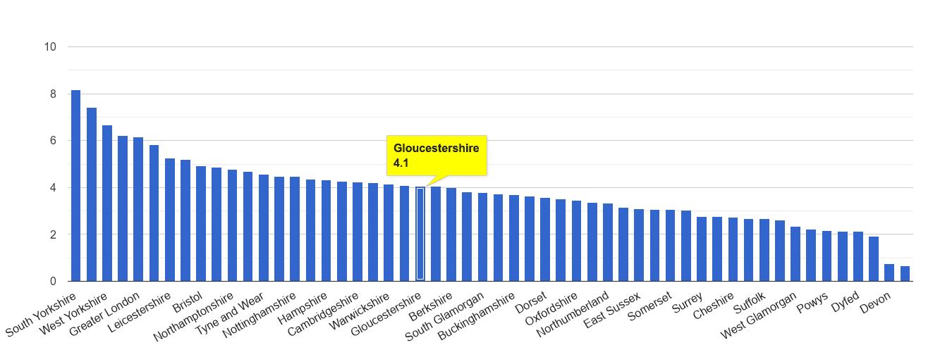 Gloucestershire burglary crime rate rank