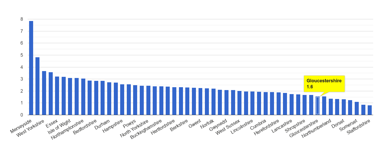 Gloucestershire drugs crime rate rank