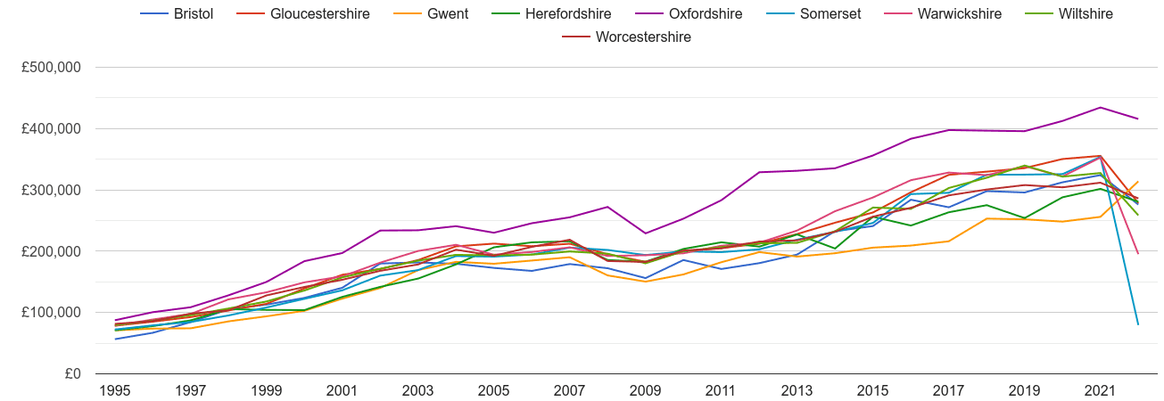 Gloucestershire new home prices and nearby counties