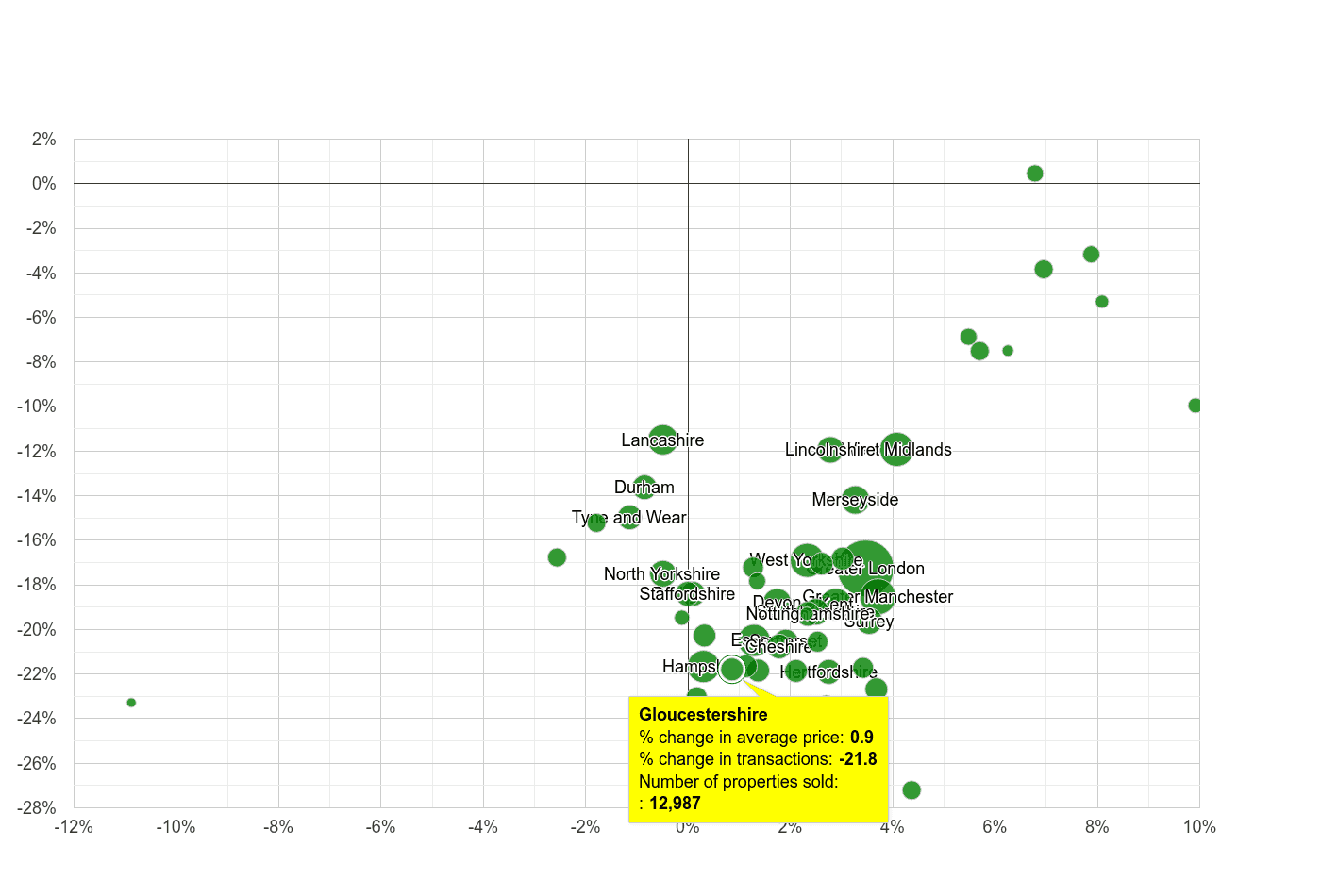 Gloucestershire property price and sales volume change relative to other counties
