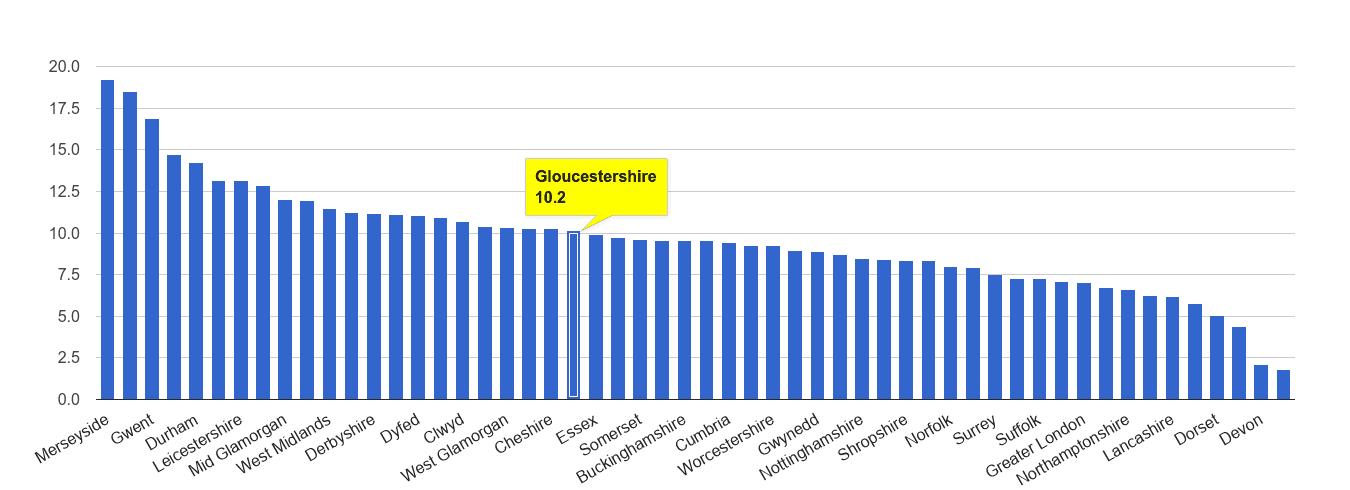 Gloucestershire public order crime rate rank