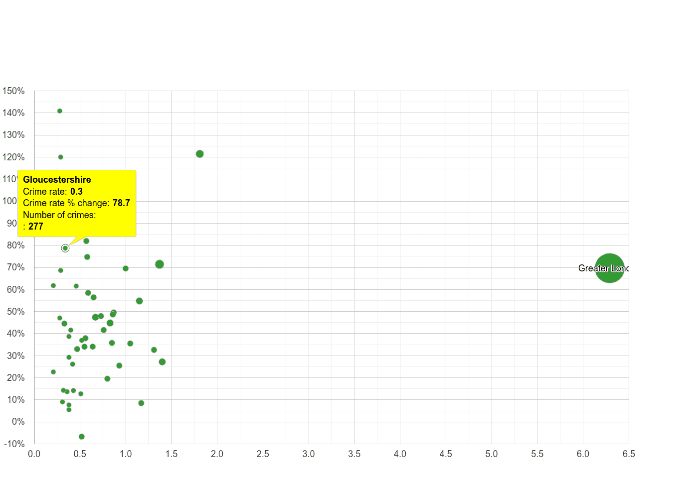 Gloucestershire theft from the person crime rate compared to other counties