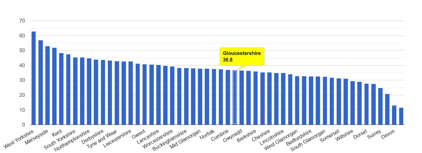 Gloucestershire violent crime rate rank