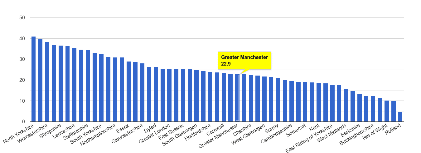 Greater Manchester antisocial behaviour crime rate rank