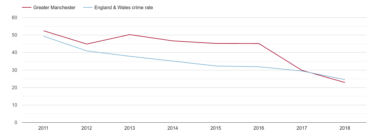 Greater Manchester antisocial behaviour crime rate