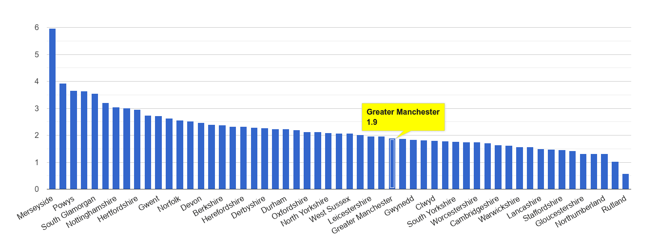 Greater Manchester drugs crime rate rank