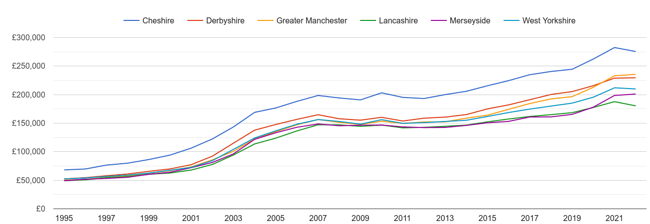 Greater Manchester house prices and nearby counties