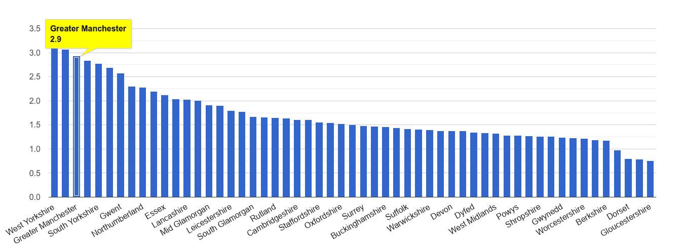 Greater Manchester other crime rate rank