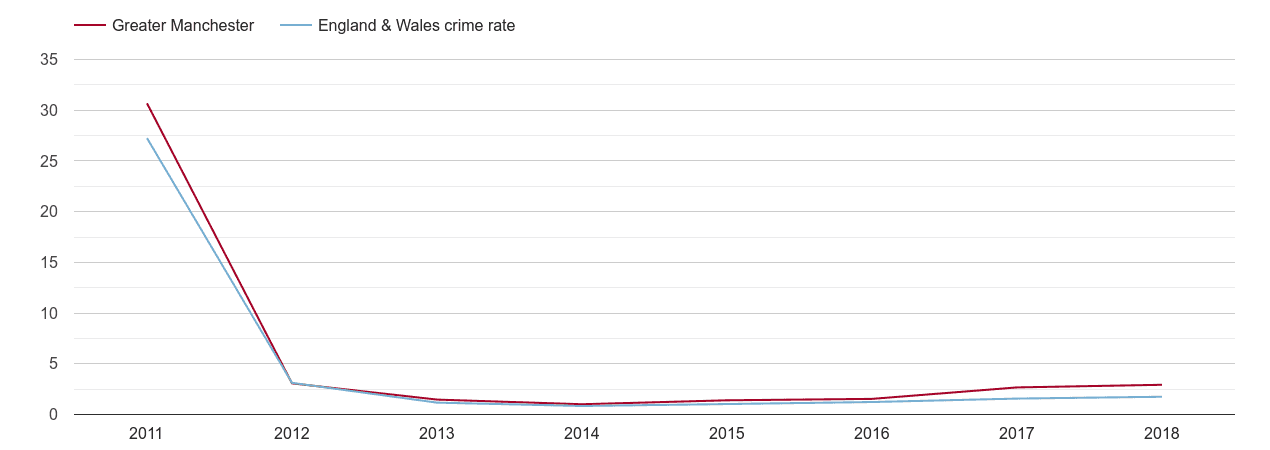 Greater Manchester other crime rate