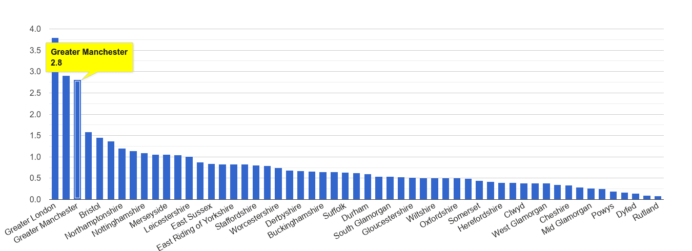 Greater Manchester robbery crime rate rank