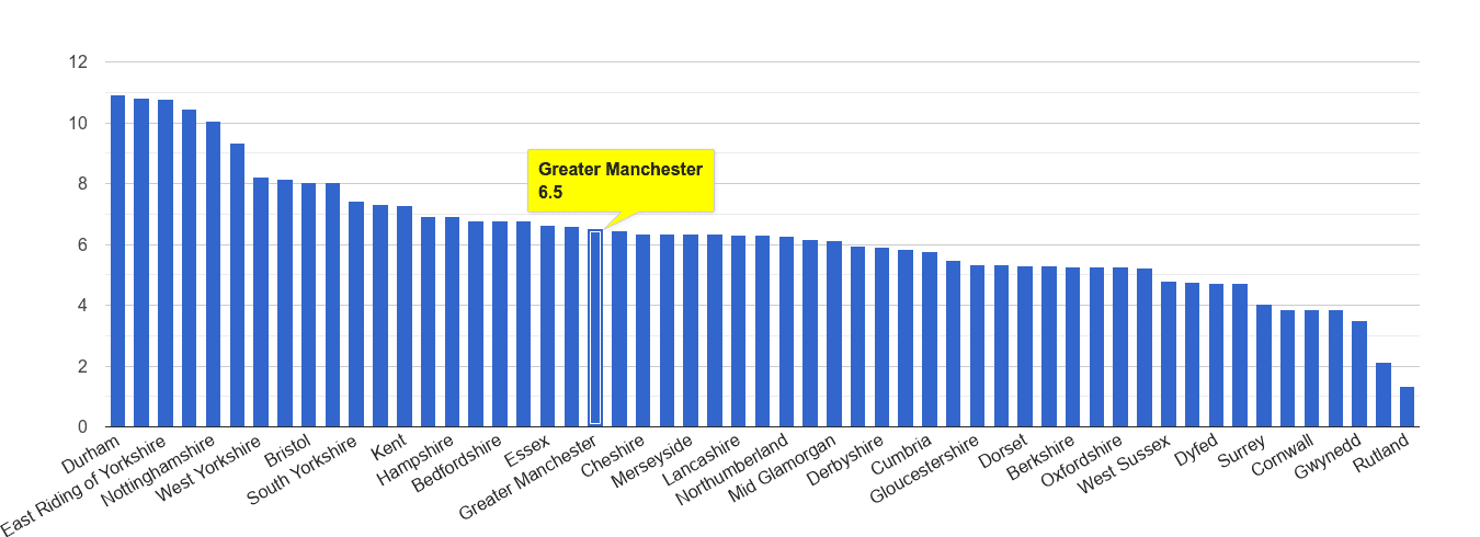 Greater Manchester shoplifting crime rate rank