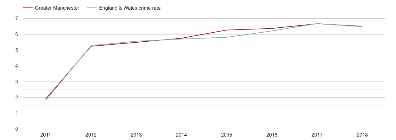 Greater Manchester shoplifting crime rate