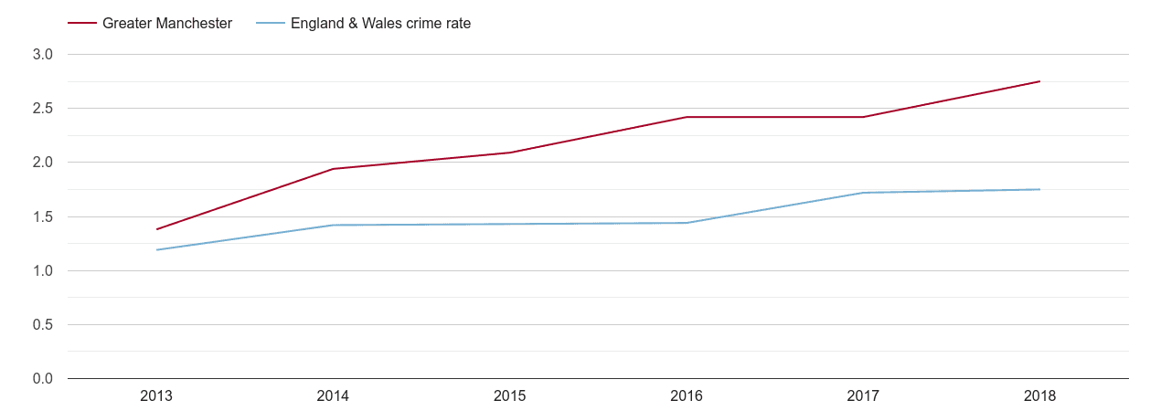 Greater Manchester theft from the person crime rate