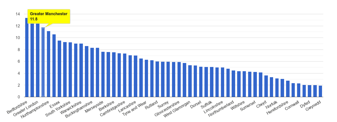 Greater Manchester vehicle crime rate rank