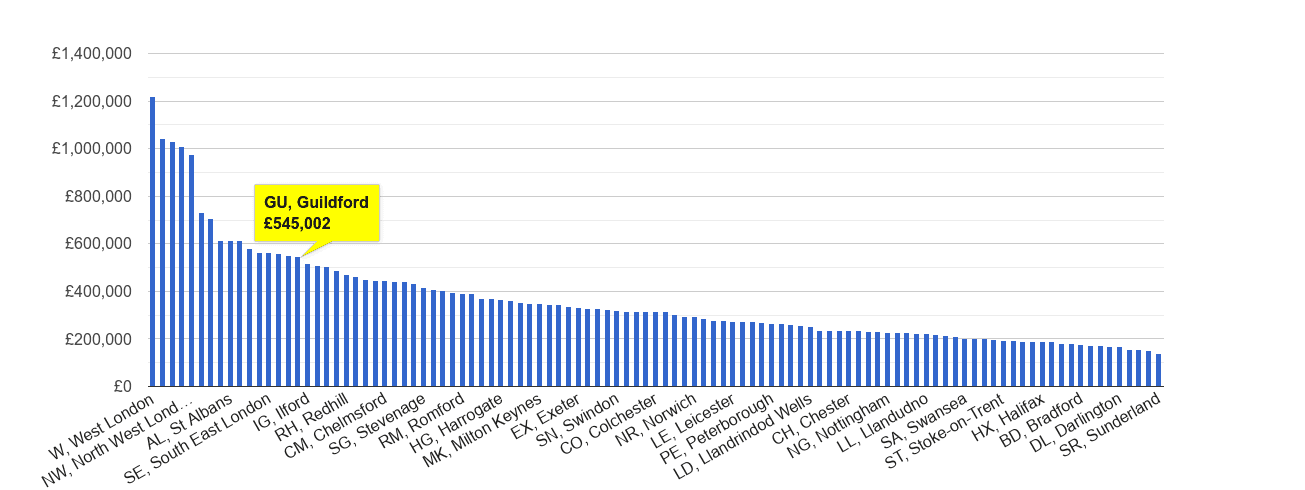 Guildford house price rank