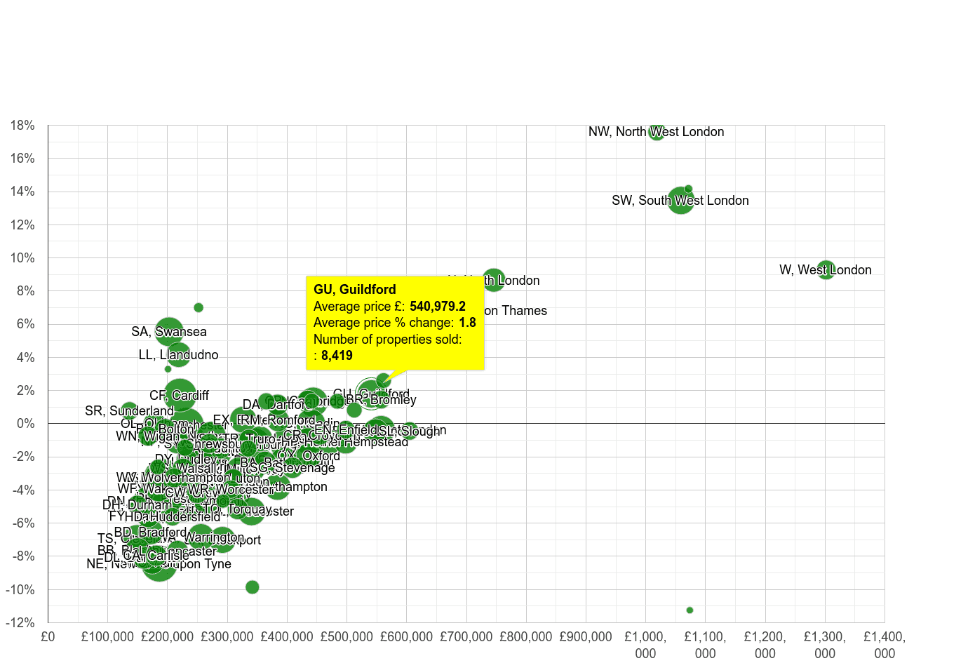 Guildford house prices compared to other areas
