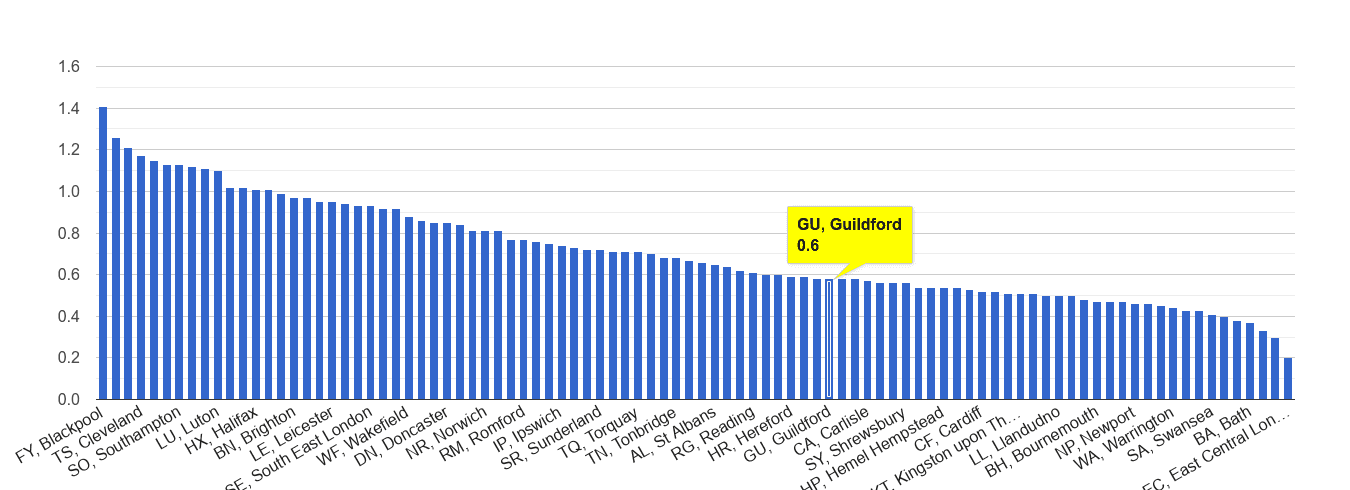 Guildford possession of weapons crime rate rank