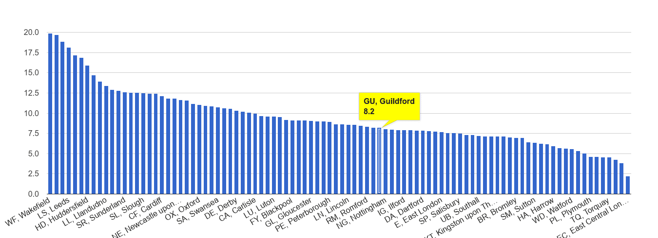 Guildford public order crime rate rank