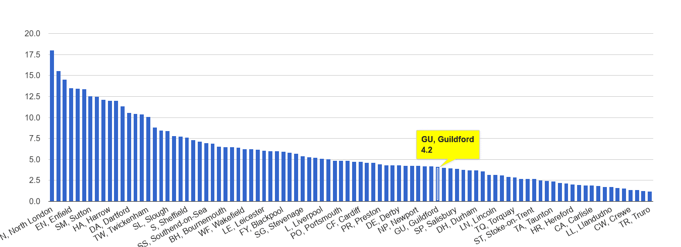 Guildford vehicle crime rate rank