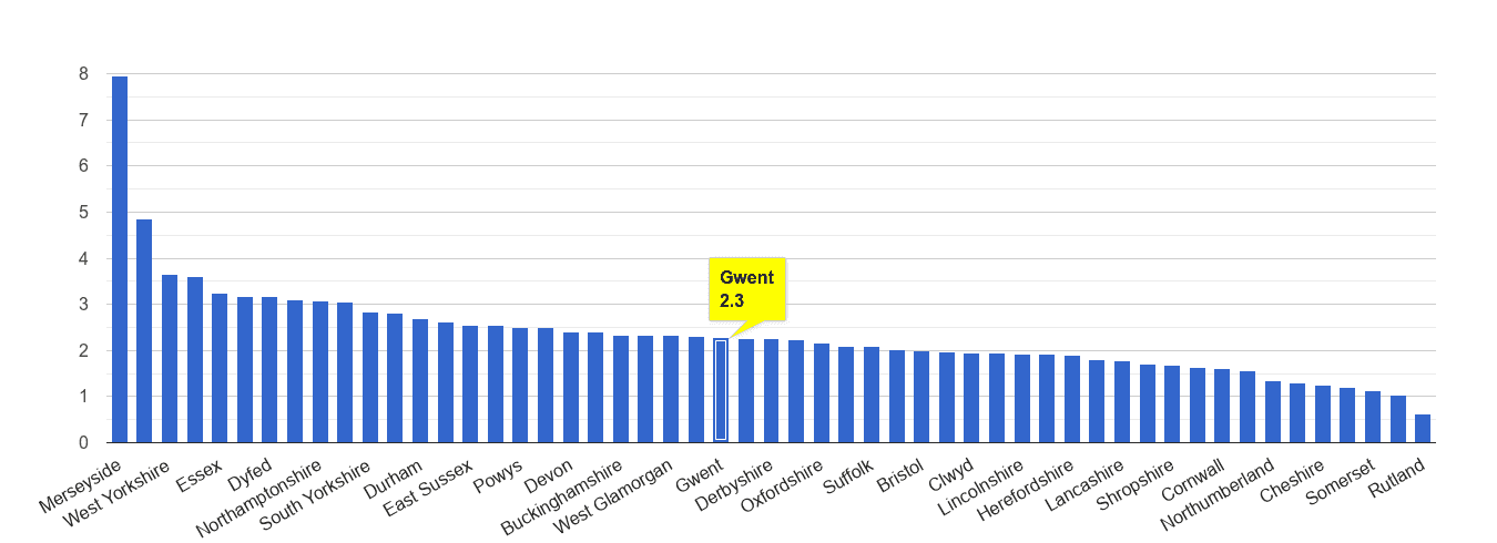 Gwent drugs crime rate rank