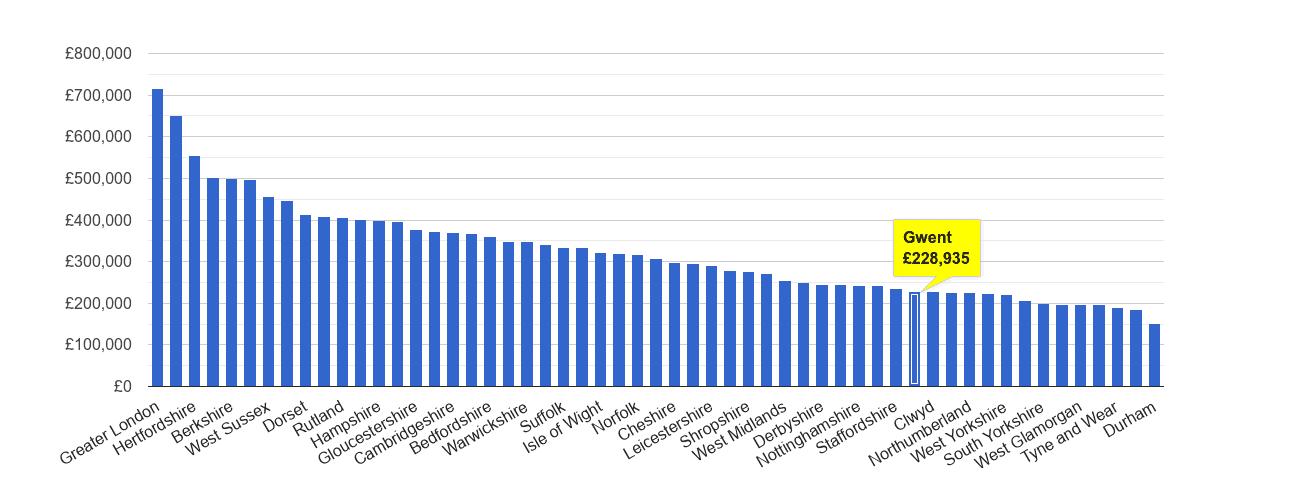 Gwent house price rank