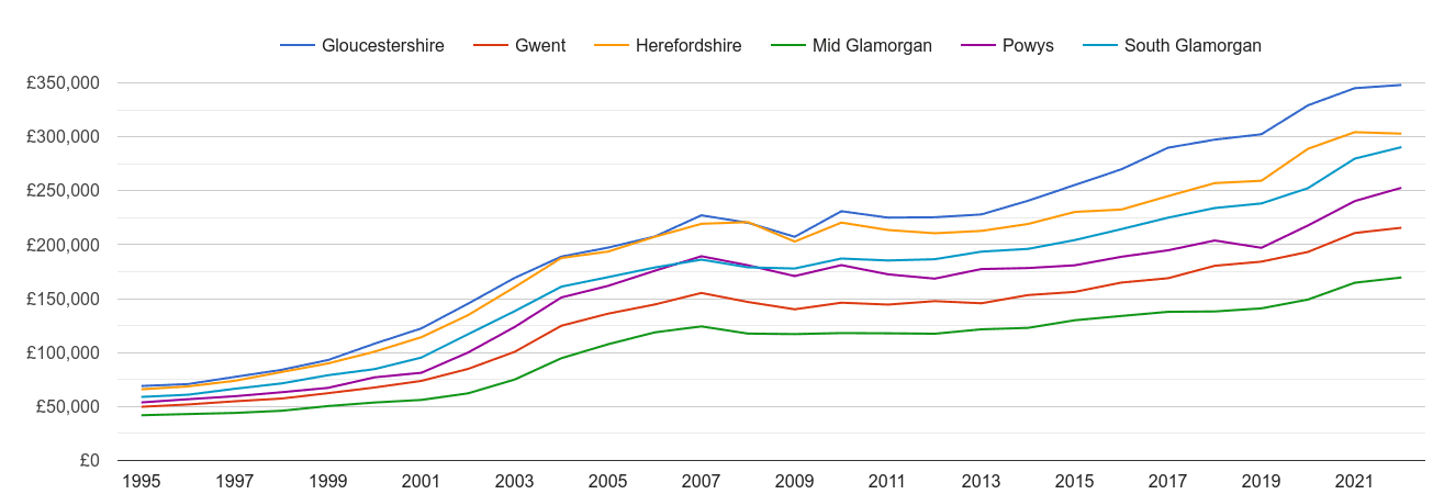 Gwent house prices and nearby counties