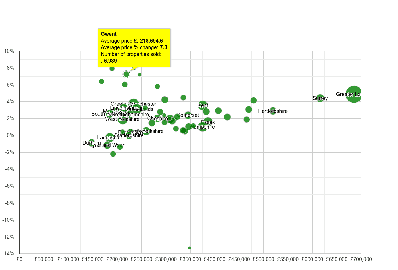 Gwent house prices compared to other counties