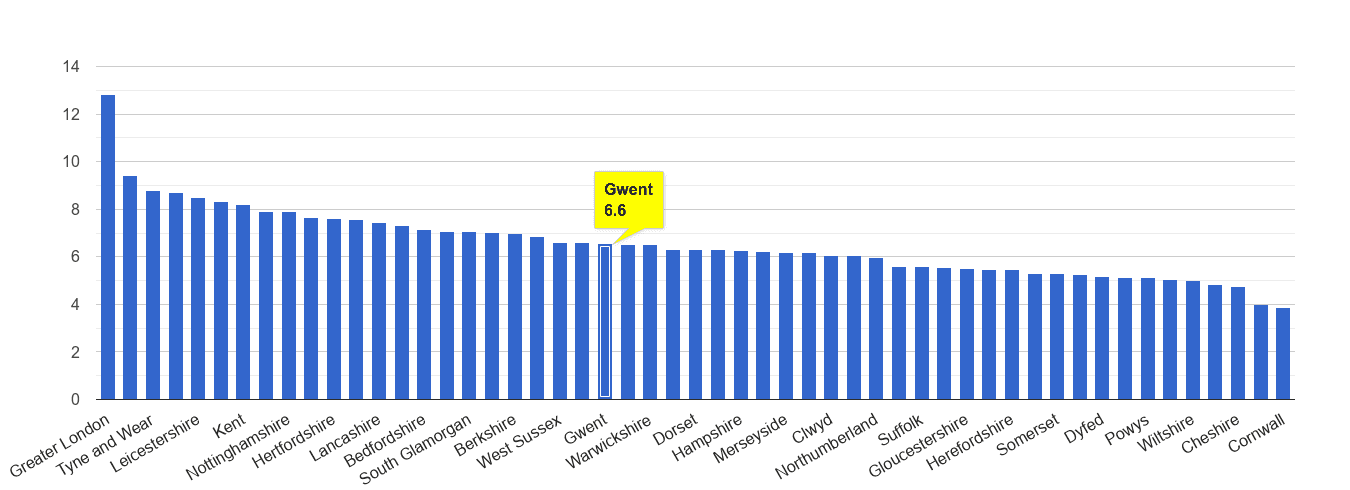 Gwent other theft crime rate rank