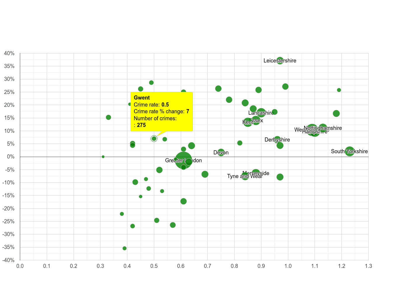 Gwent possession of weapons crime rate compared to other counties