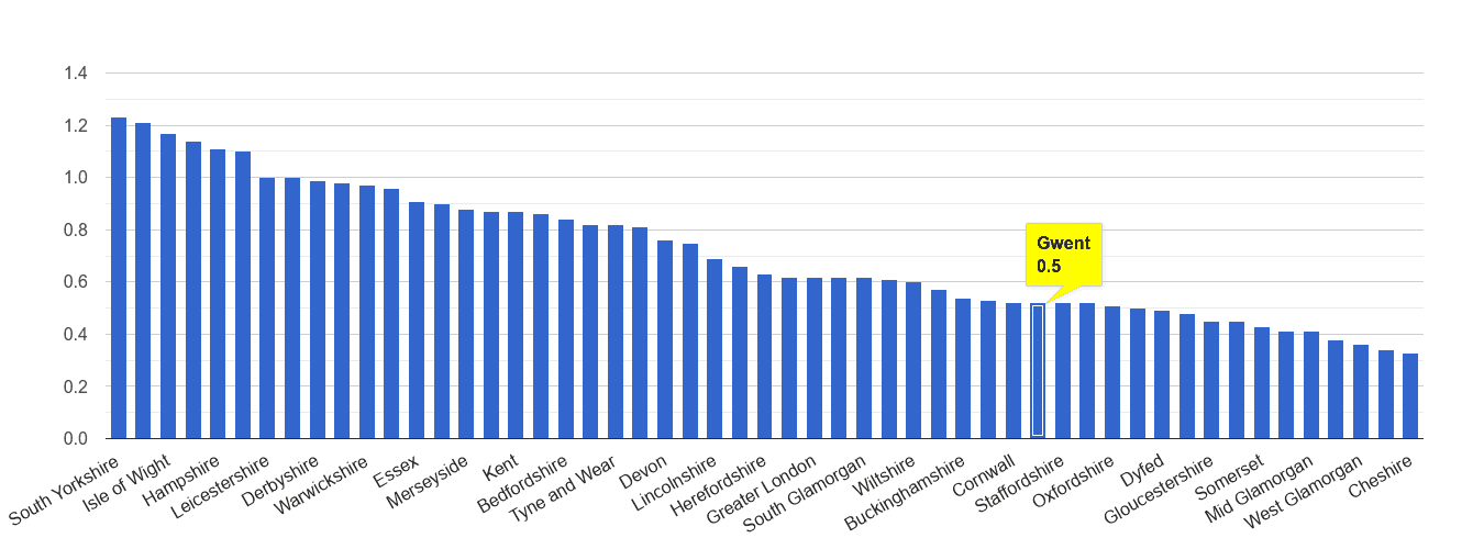 Gwent possession of weapons crime rate rank