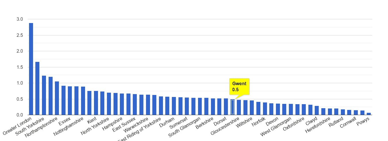 Gwent robbery crime rate rank