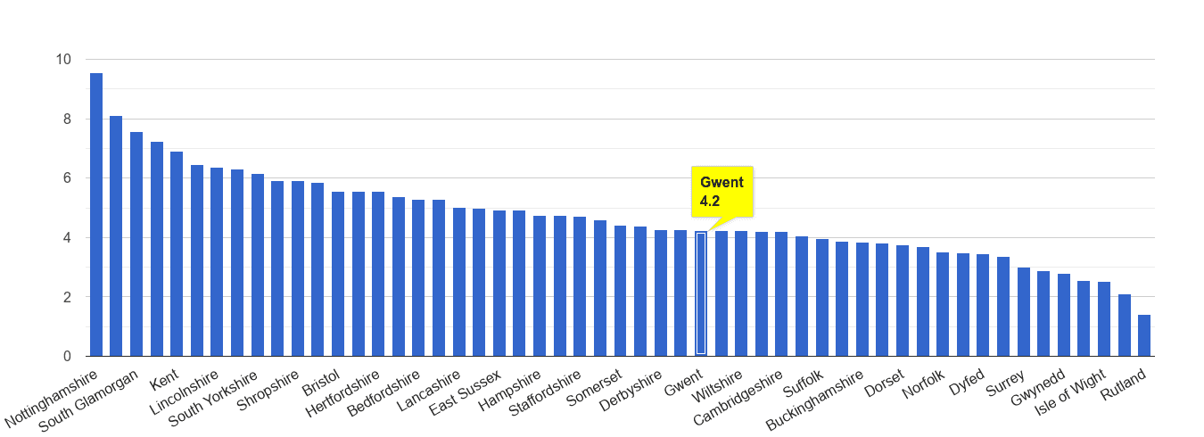 Gwent shoplifting crime rate rank