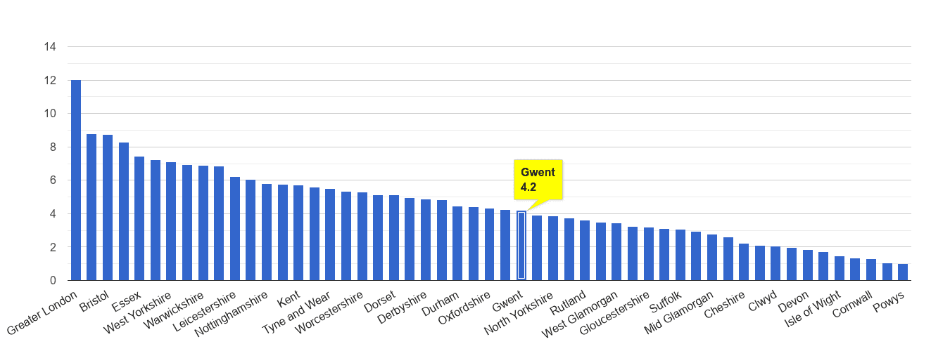 Gwent vehicle crime rate rank