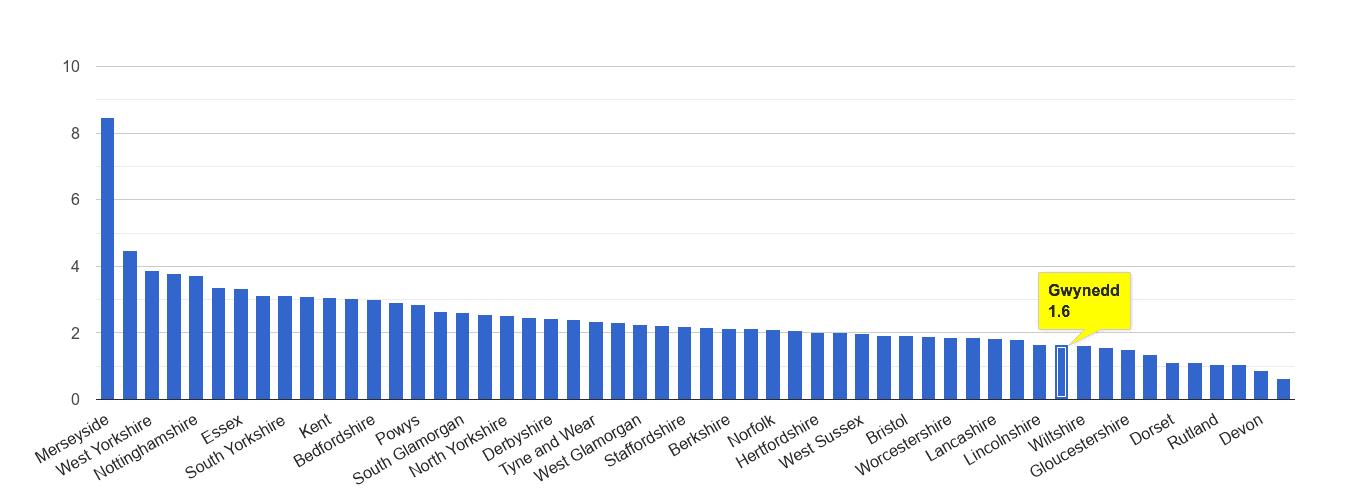Gwynedd drugs crime rate rank