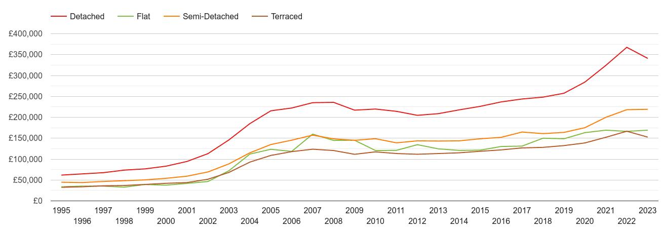 Gwynedd house prices by property type