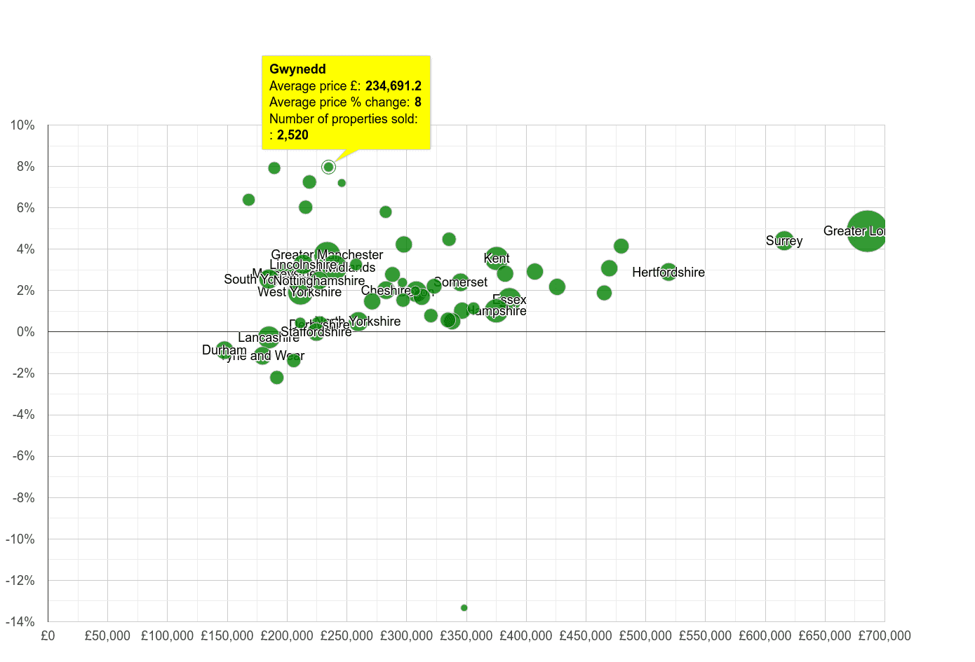 Gwynedd house prices compared to other counties