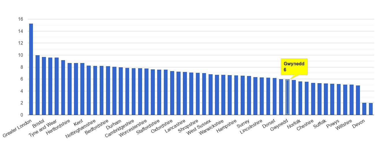 Gwynedd other theft crime rate rank