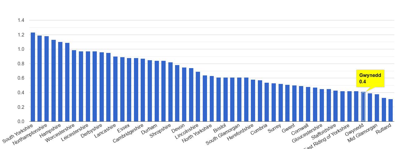Gwynedd possession of weapons crime rate rank