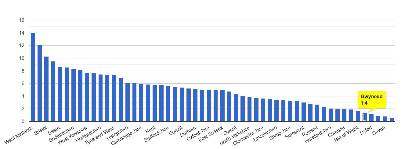 Gwynedd vehicle crime rate rank