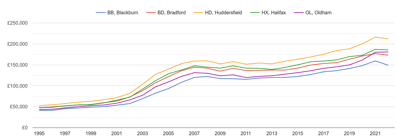 Halifax house prices and nearby areas