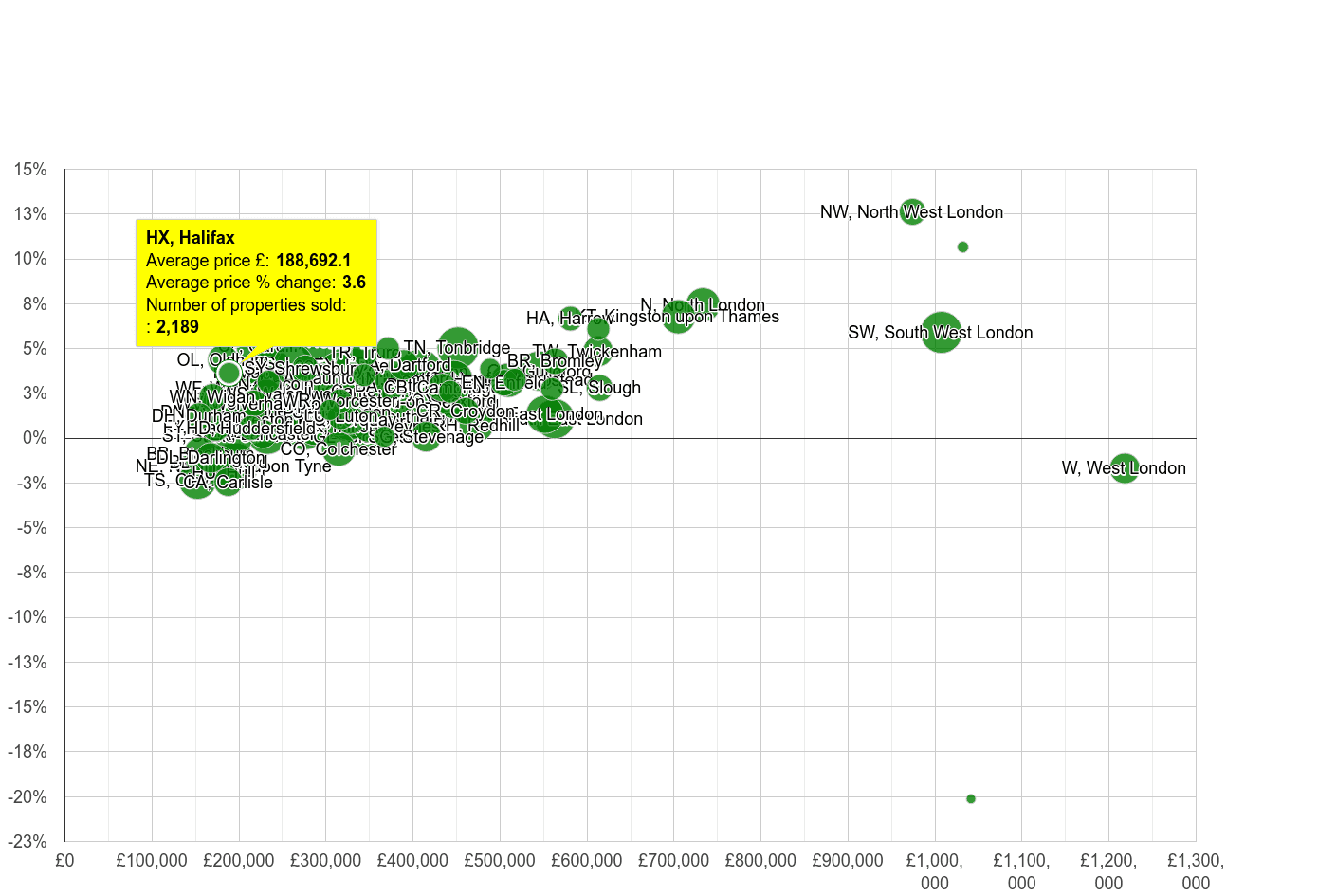 Halifax house prices compared to other areas