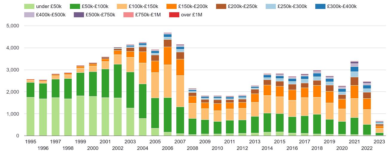 Halifax property sales volumes